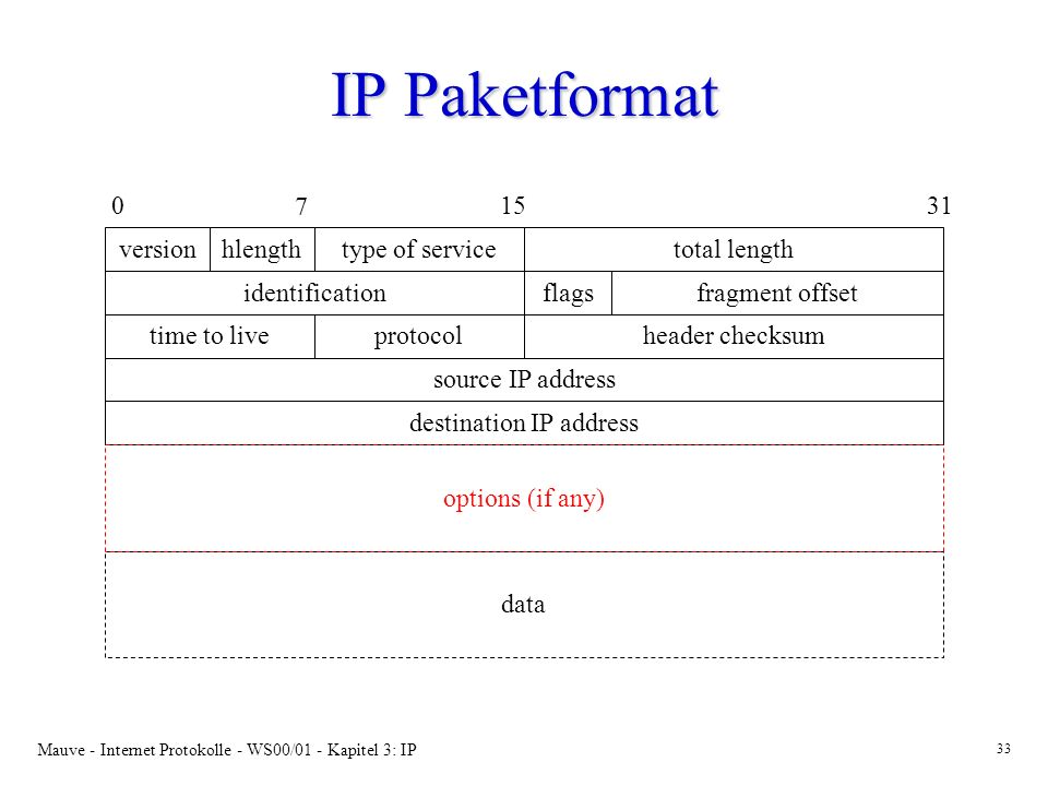 destination IP address