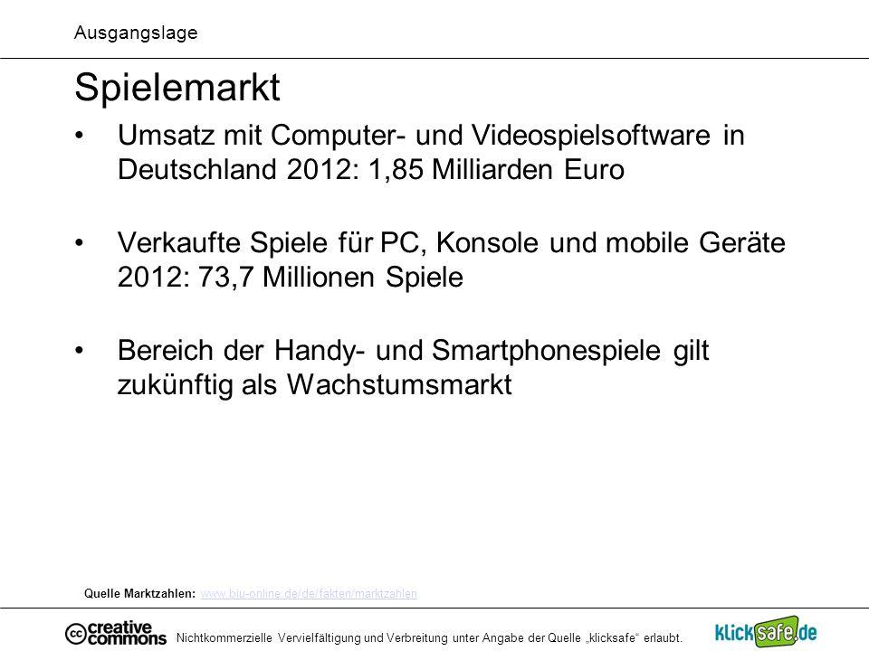 Ausgangslage Spielemarkt. Umsatz mit Computer- und Videospielsoftware in Deutschland 2012: 1,85 Milliarden Euro.