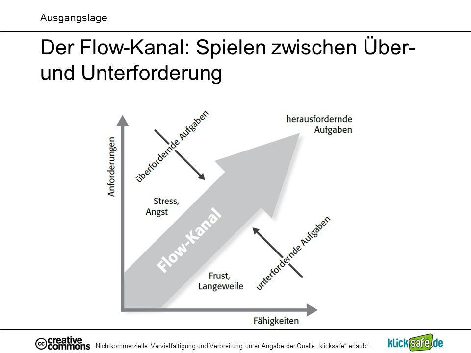 Der Flow-Kanal: Spielen zwischen Über- und Unterforderung
