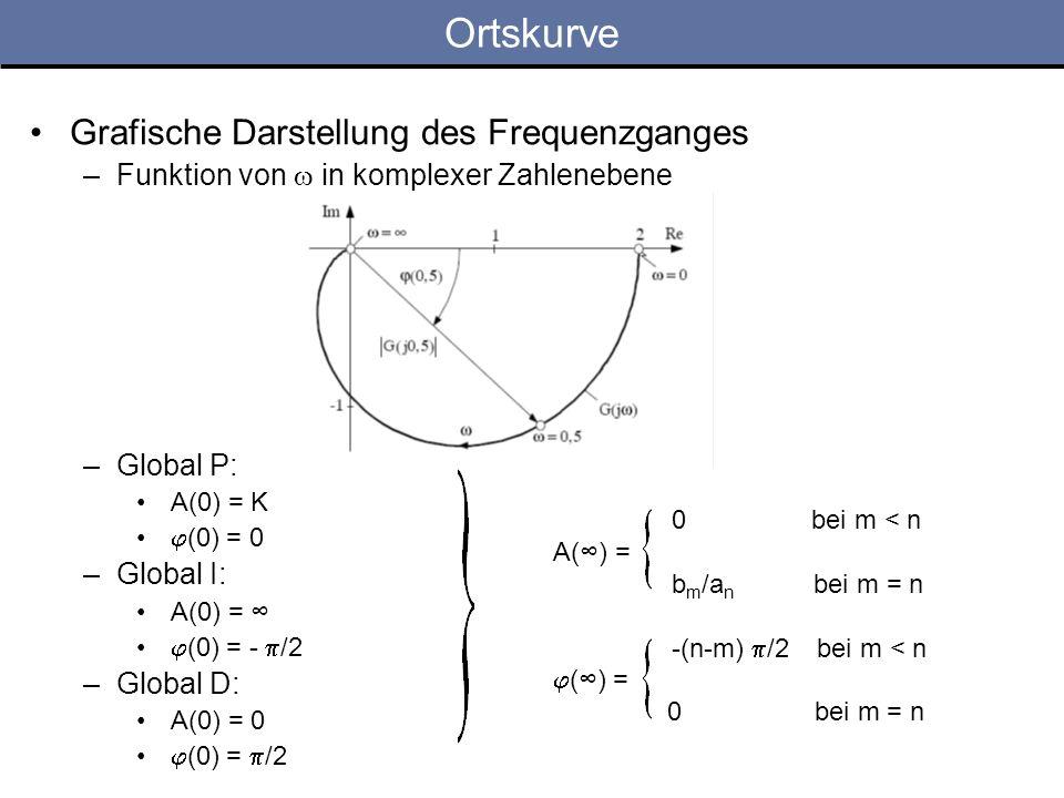 Ortskurve Grafische Darstellung des Frequenzganges