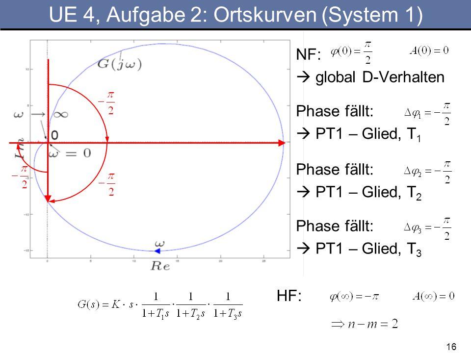 UE 4, Aufgabe 2: Ortskurven (System 1)