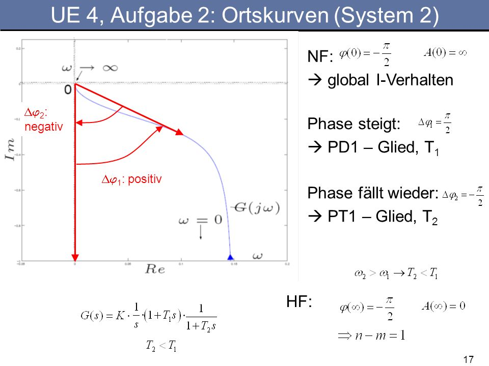 UE 4, Aufgabe 2: Ortskurven (System 2)