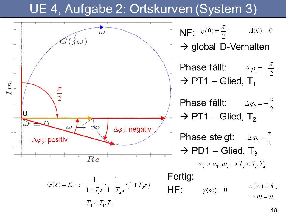 UE 4, Aufgabe 2: Ortskurven (System 3)