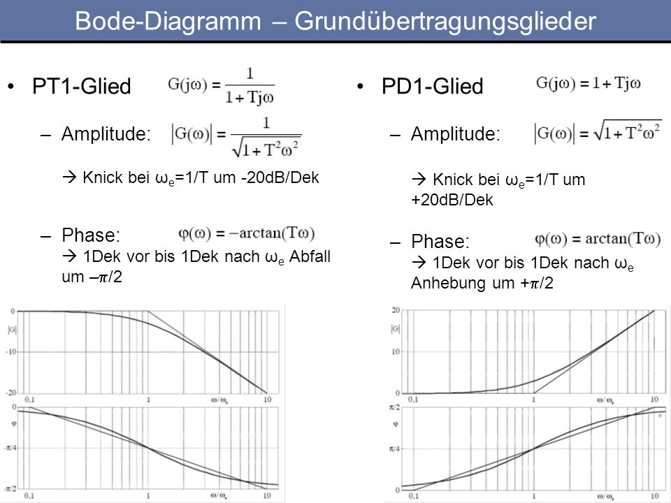 Bode-Diagramm – Grundübertragungsglieder