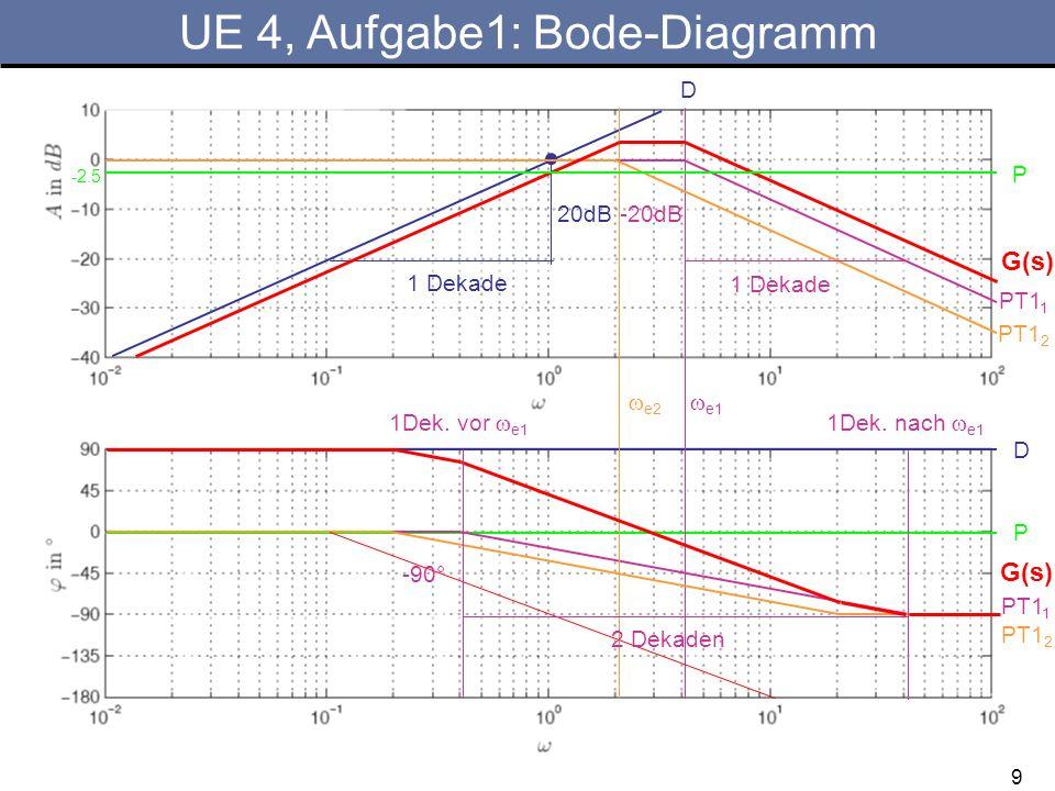 UE 4, Aufgabe1: Bode-Diagramm