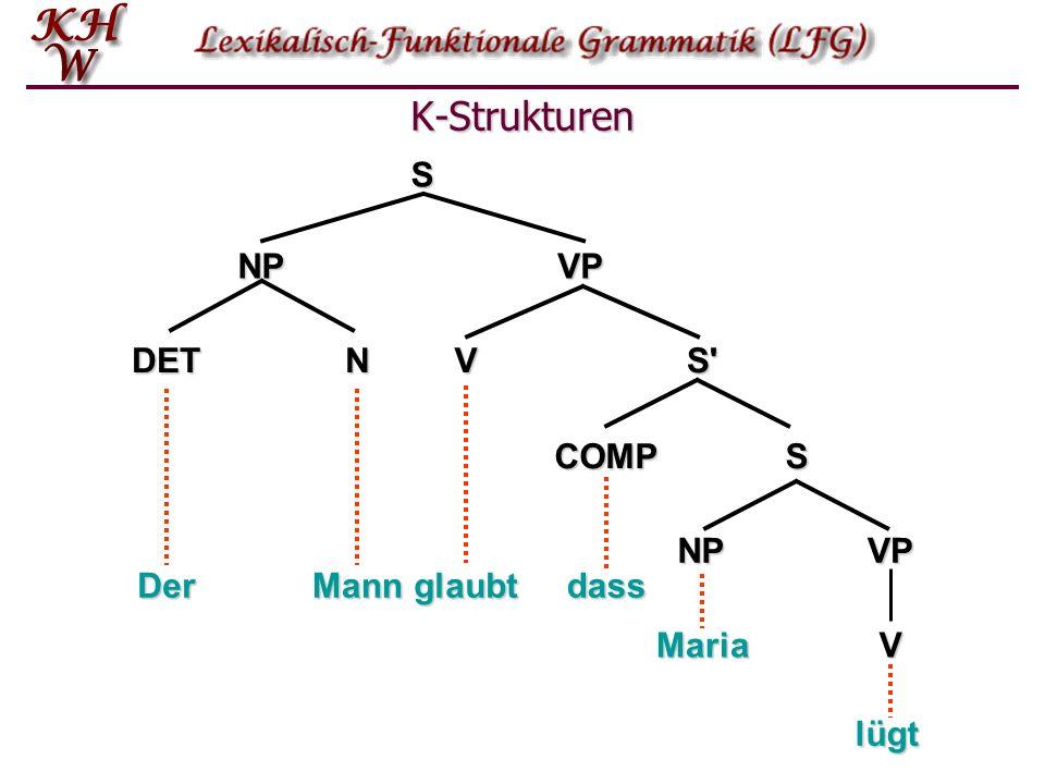 K-Strukturen NP VP S DET N V S glaubt COMP S Der Mann dass NP VP