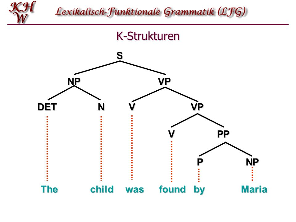 K-Strukturen S NP VP DET N V VP V PP P NP The child was found by Maria