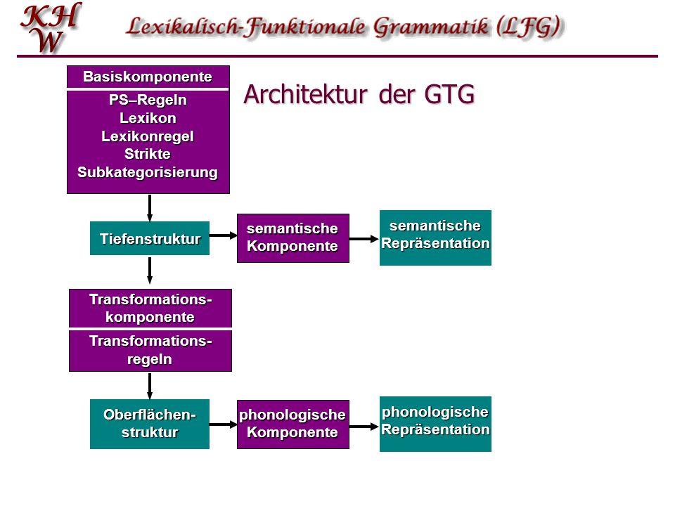 Architektur der GTG Tiefenstruktur Oberflächen- struktur