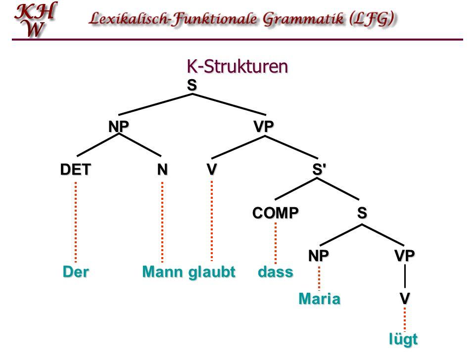 K-Strukturen S NP VP DET N V S COMP S NP VP Der Mann glaubt dass