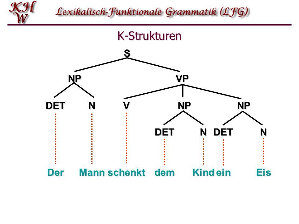 K-Strukturen NP VP S V DET N Der Mann schenkt dem Kind ein Eis