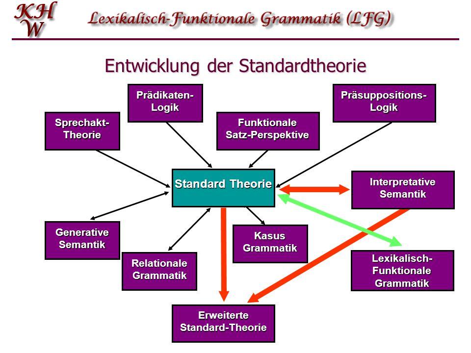 Entwicklung der Standardtheorie