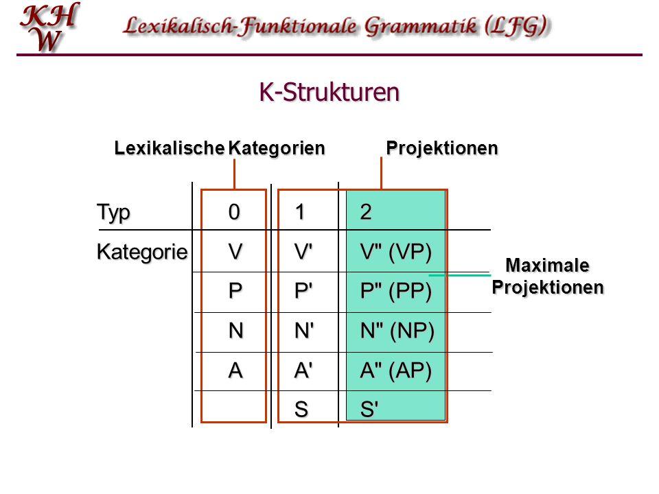 Lexikalische Kategorien Maximale Projektionen