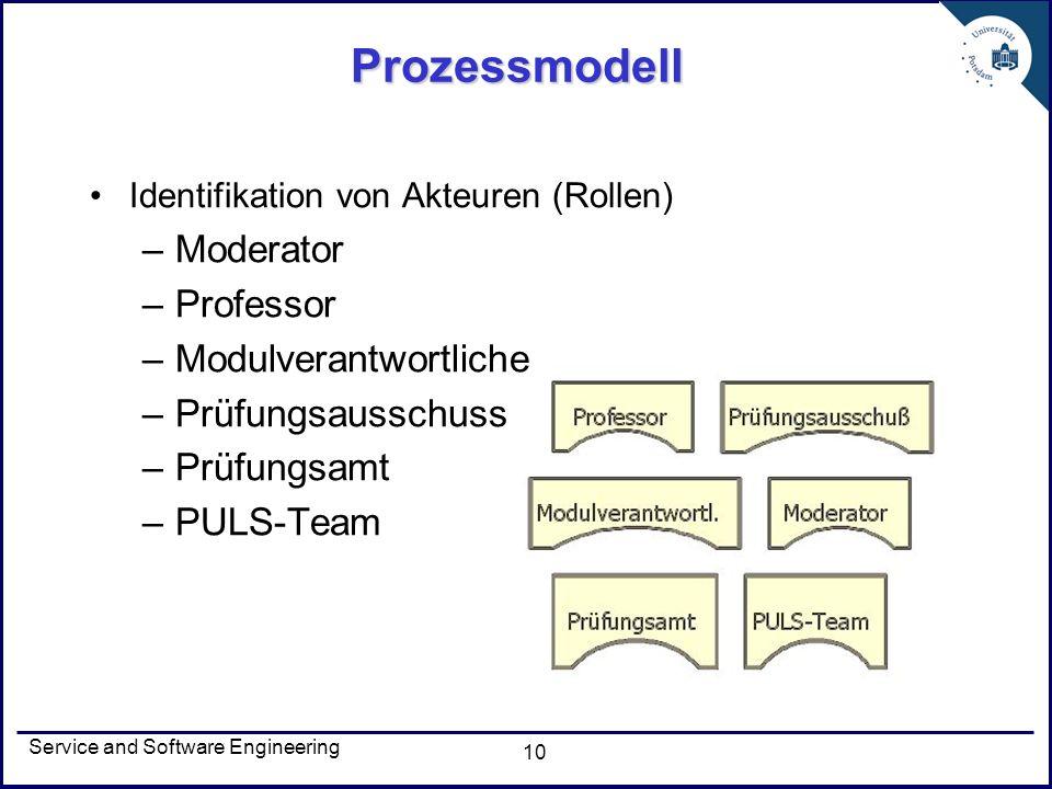 Prozessmodell Moderator Professor Modulverantwortliche