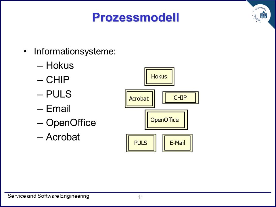 Prozessmodell Hokus CHIP PULS Email OpenOffice Acrobat