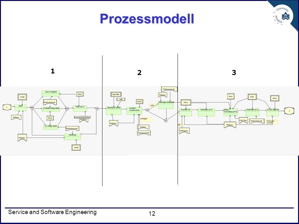Prozessmodell 1 2 3