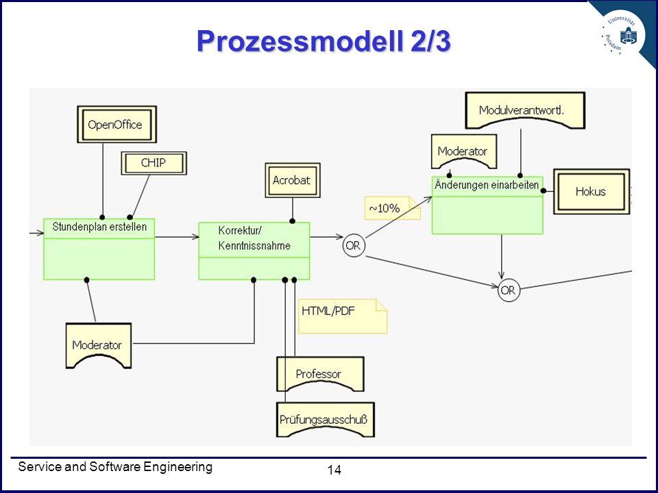 Prozessmodell 2/3