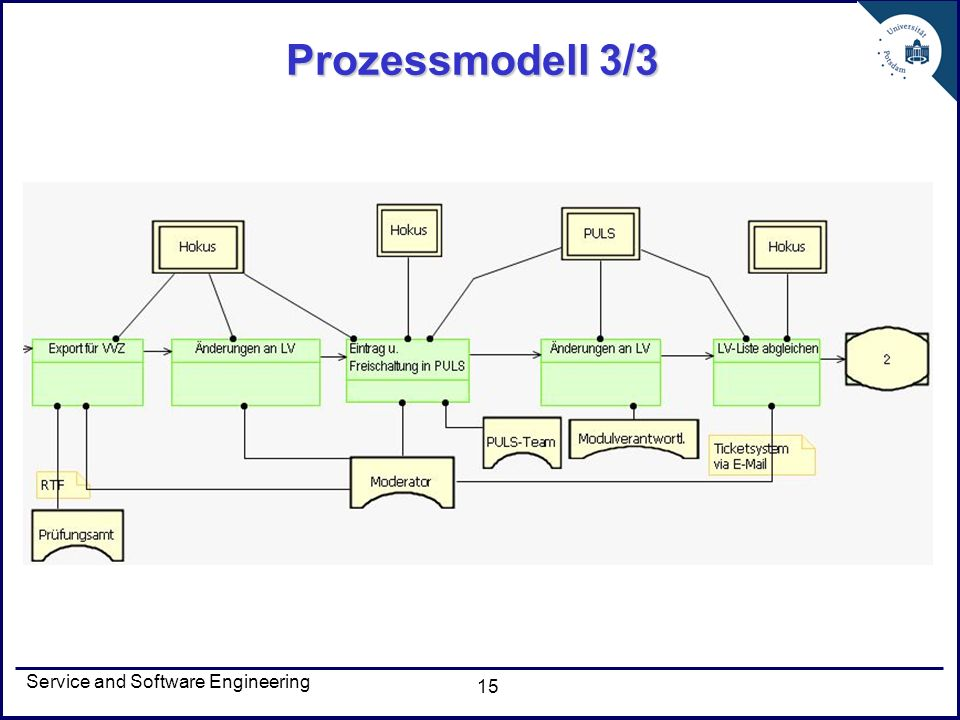 Prozessmodell 3/3