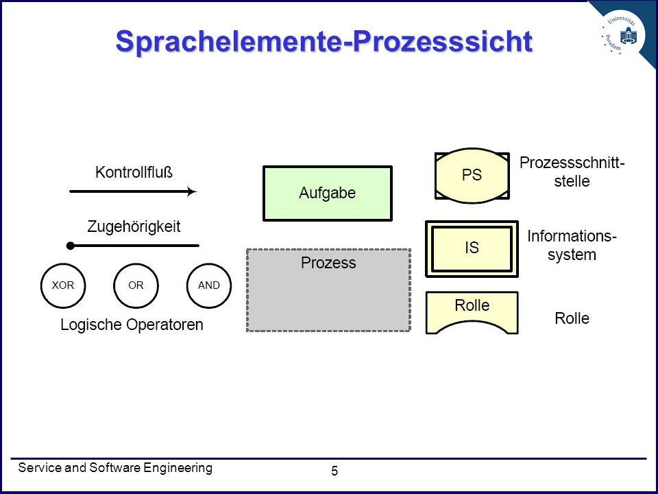 Sprachelemente-Prozesssicht