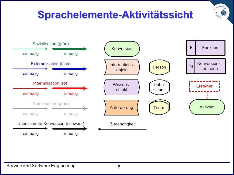 Sprachelemente-Aktivitätssicht