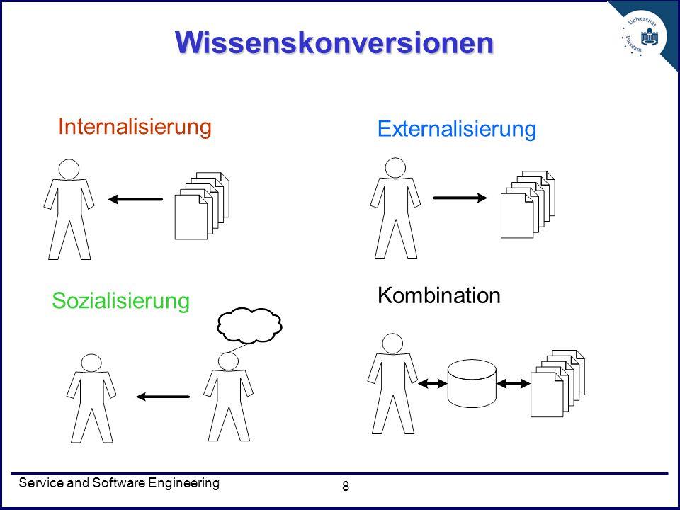 Wissenskonversionen Internalisierung Externalisierung Kombination