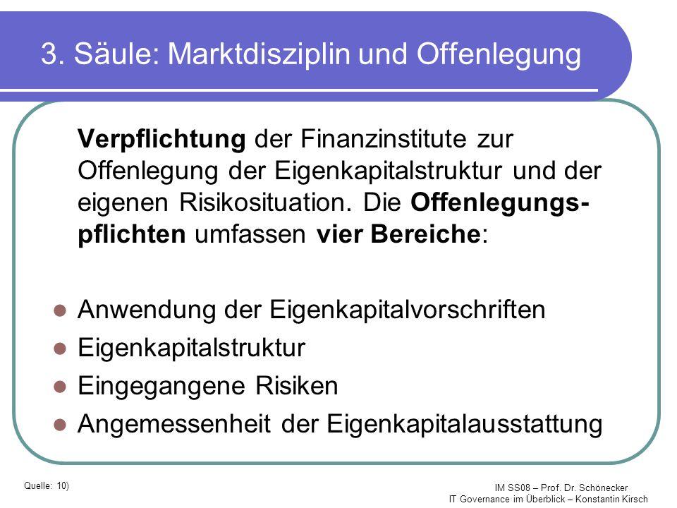 3. Säule: Marktdisziplin und Offenlegung