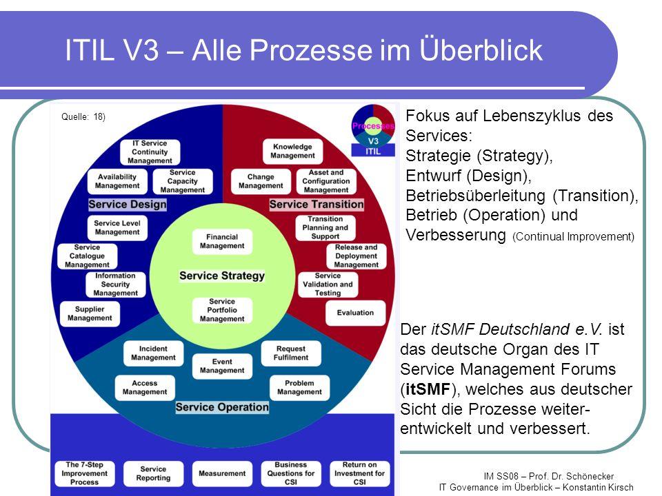 ITIL V3 – Alle Prozesse im Überblick