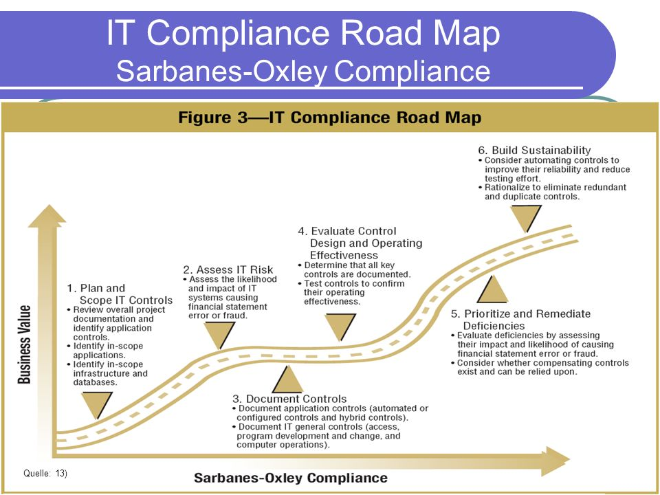 IT Compliance Road Map Sarbanes-Oxley Compliance