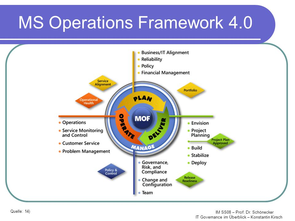 MS Operations Framework 4.0