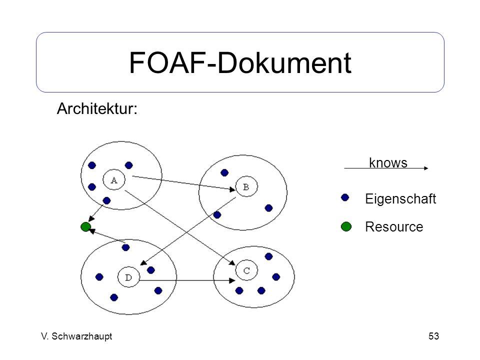 FOAF-Dokument Architektur: knows Eigenschaft Resource V. Schwarzhaupt