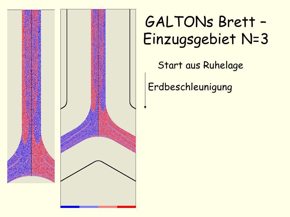 GALTONs Brett – Einzugsgebiet N=3
