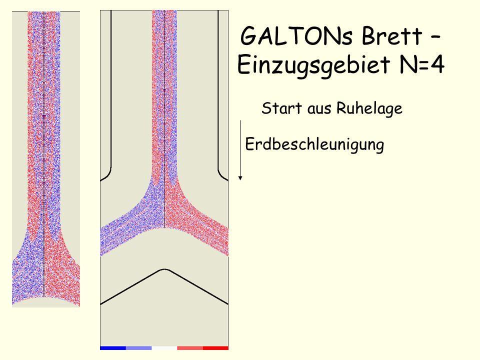 GALTONs Brett – Einzugsgebiet N=4