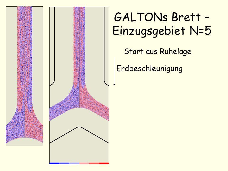 GALTONs Brett – Einzugsgebiet N=5