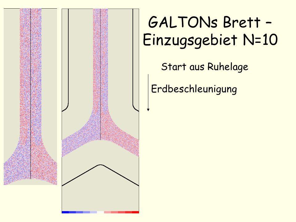 GALTONs Brett – Einzugsgebiet N=10