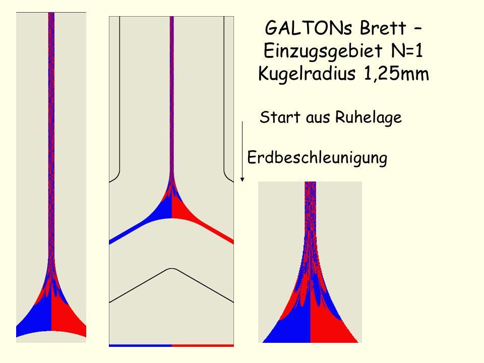GALTONs Brett – Einzugsgebiet N=1 Kugelradius 1,25mm
