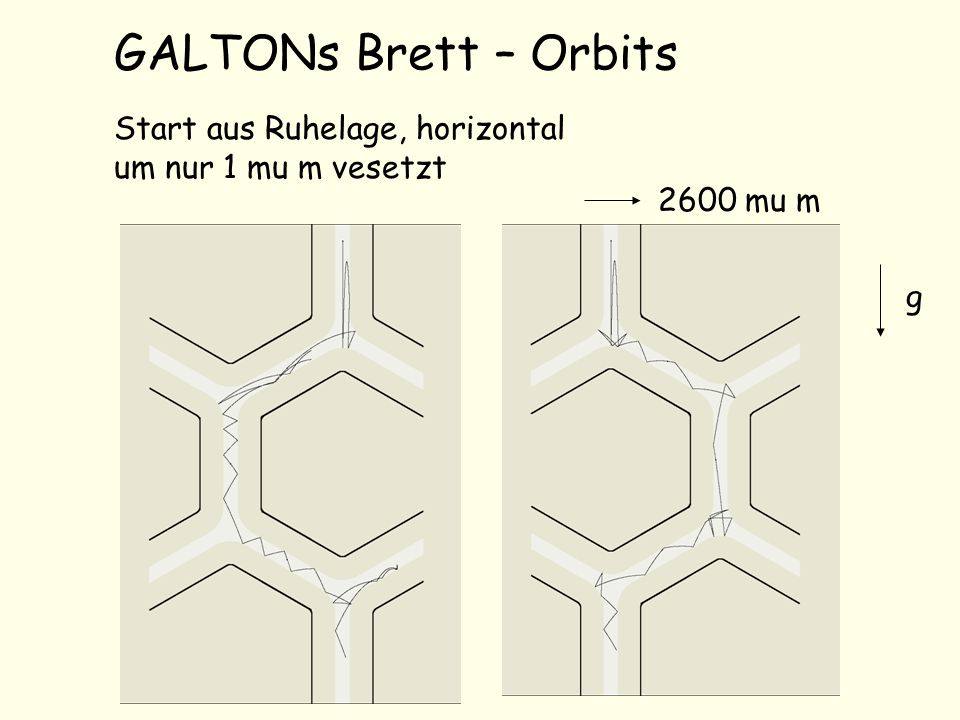 GALTONs Brett – Orbits Start aus Ruhelage, horizontal um nur 1 mu m vesetzt 2600 mu m g