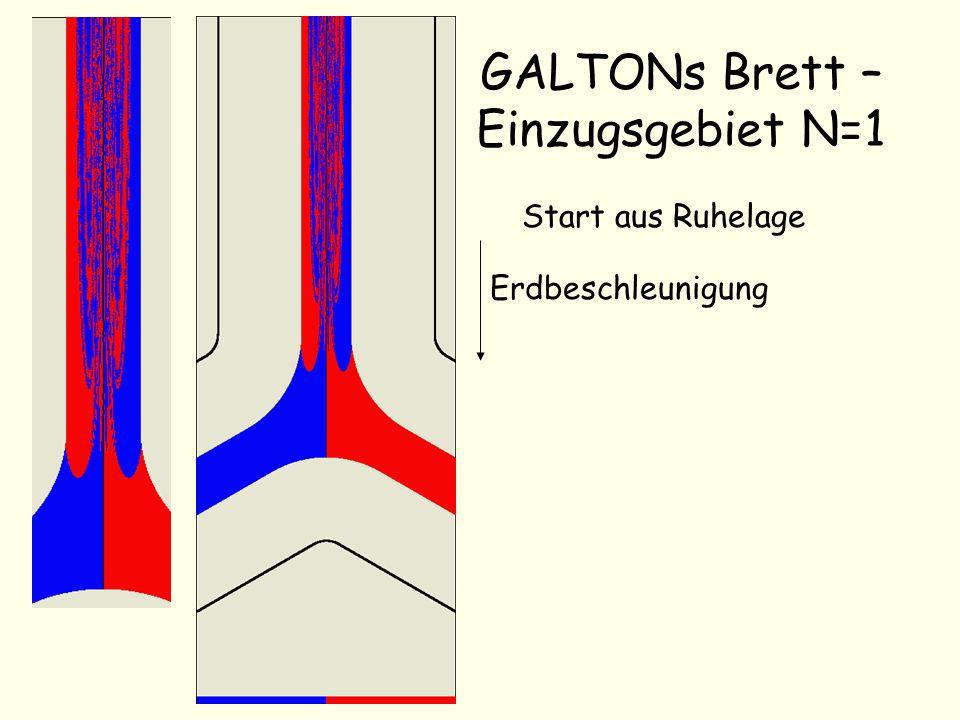 GALTONs Brett – Einzugsgebiet N=1