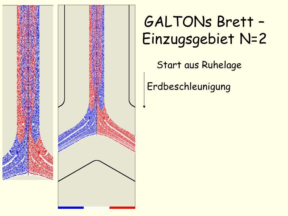 GALTONs Brett – Einzugsgebiet N=2