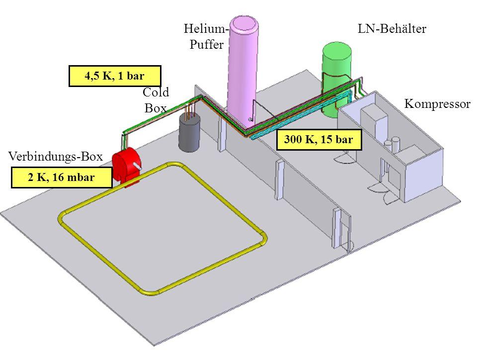 Helium-Puffer LN-Behälter Cold Box Kompressor Verbindungs-Box