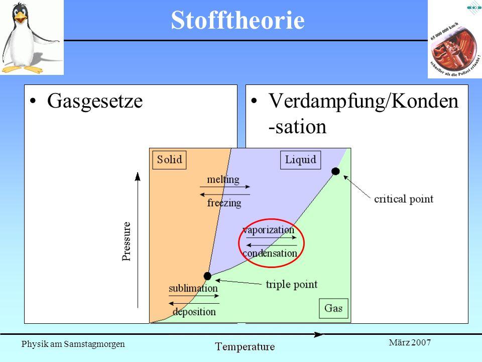 Stofftheorie Gasgesetze Verdampfung/Konden-sation