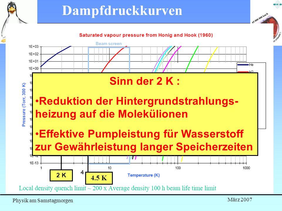 Dampfdruckkurven Sinn der 2 K :
