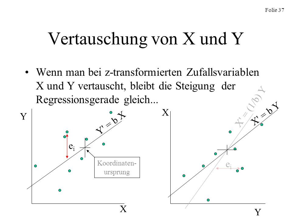 Vertauschung von X und Y