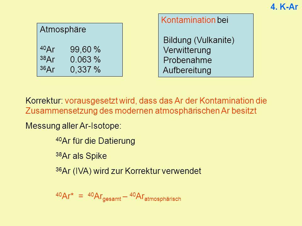 4. K-Ar Kontamination bei. Bildung (Vulkanite) Verwitterung. Probenahme. Aufbereitung. Atmosphäre.