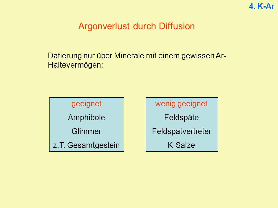 Argonverlust durch Diffusion