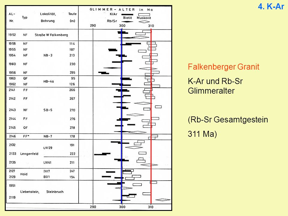 4. K-Ar Falkenberger Granit K-Ar und Rb-Sr Glimmeralter (Rb-Sr Gesamtgestein 311 Ma)