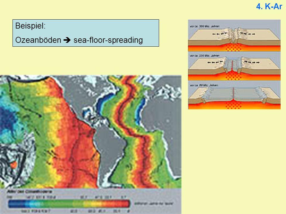 4. K-Ar Beispiel: Ozeanböden  sea-floor-spreading