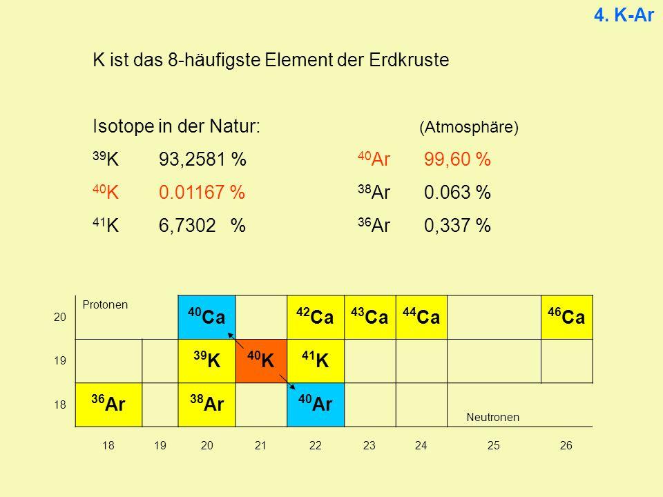 K ist das 8-häufigste Element der Erdkruste