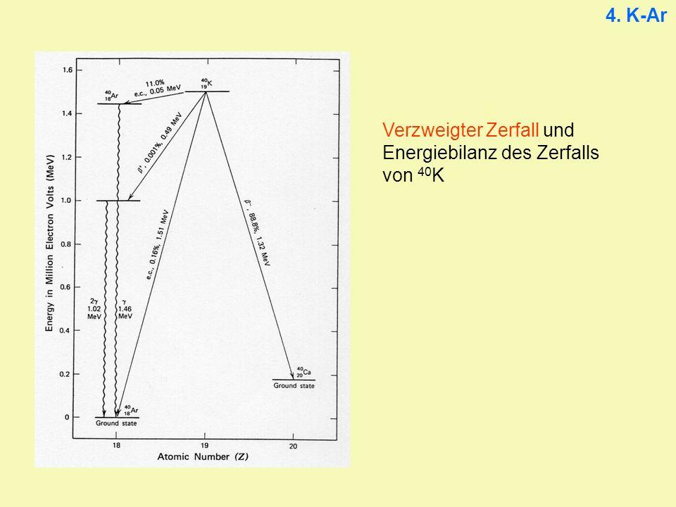 4. K-Ar Verzweigter Zerfall und Energiebilanz des Zerfalls von 40K