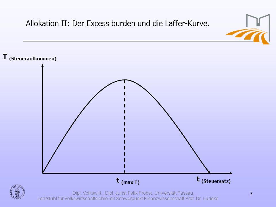 Allokation II: Der Excess burden und die Laffer-Kurve.