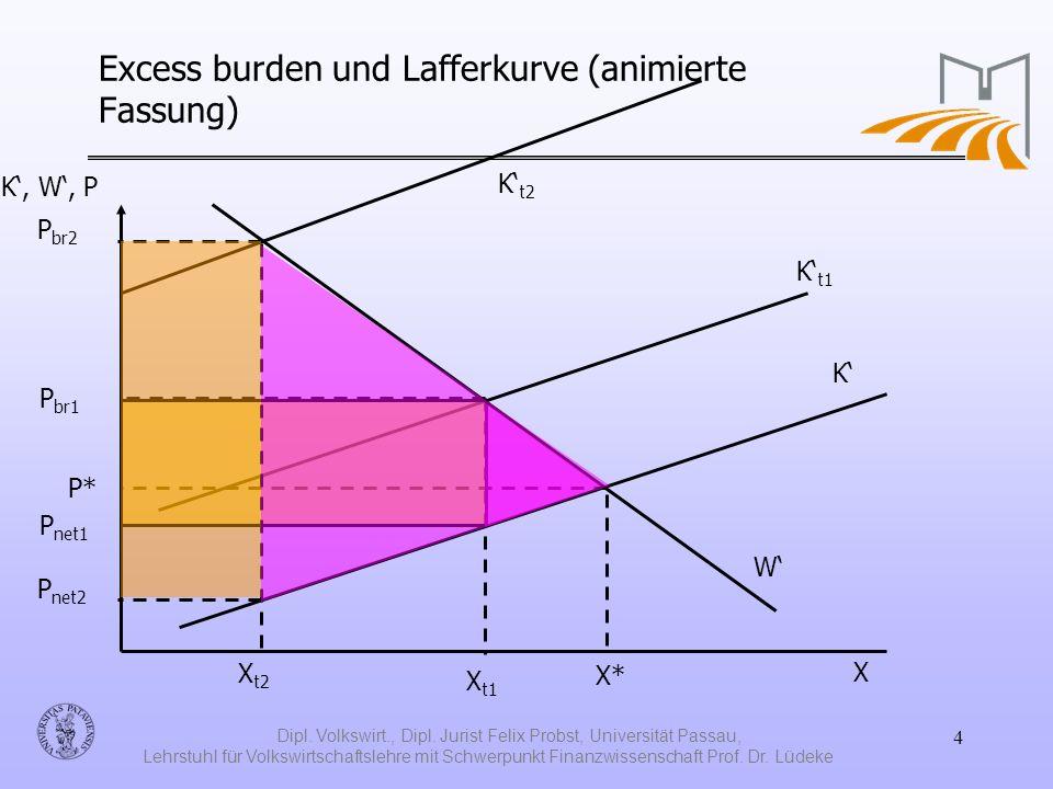 Excess burden und Lafferkurve (animierte Fassung)