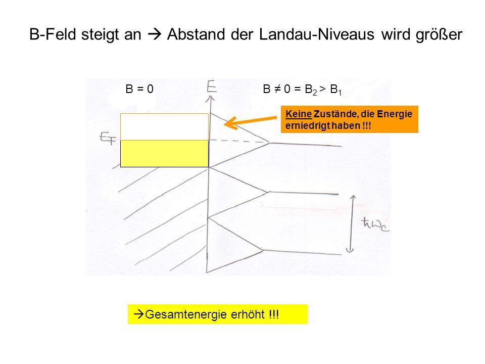< B-Feld steigt an  Abstand der Landau-Niveaus wird größer B = 0